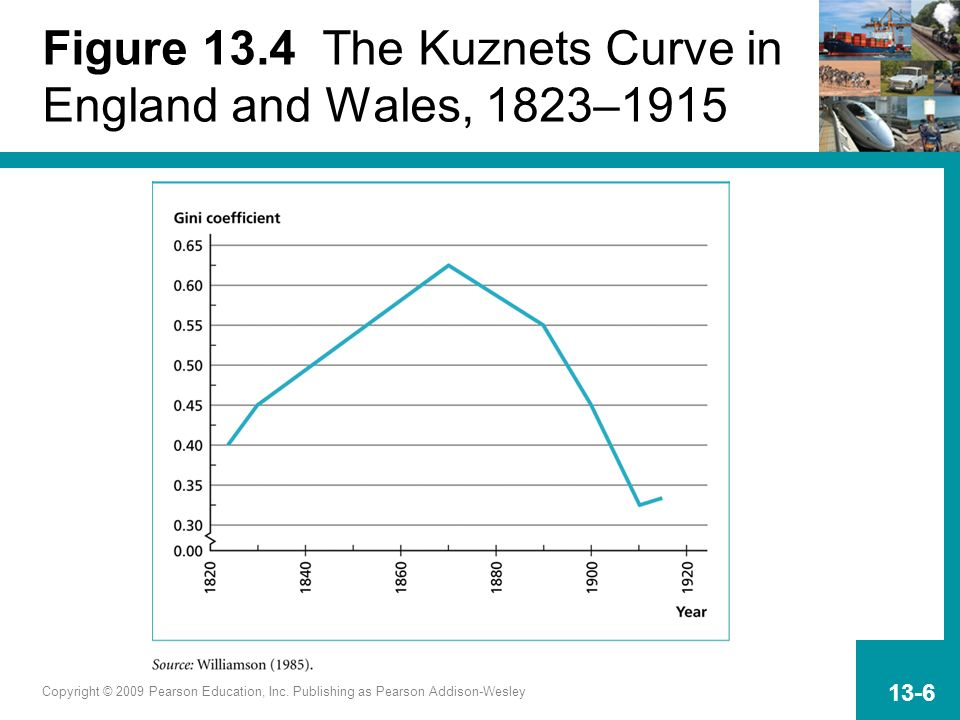 Figure 13.4 The Kuznets Curve in England and Wales, 1823–1915