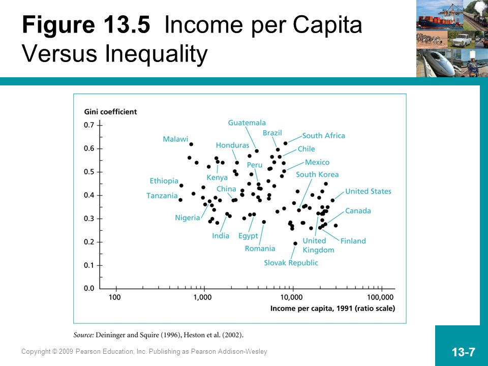 Figure 13.5 Income per Capita Versus Inequality