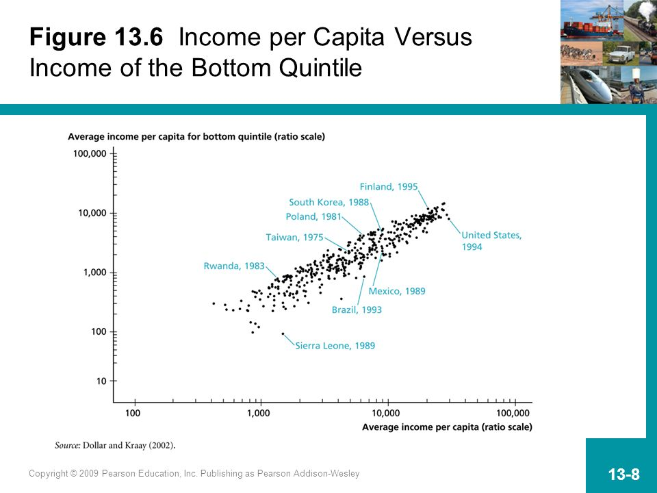 Figure 13.6 Income per Capita Versus Income of the Bottom Quintile