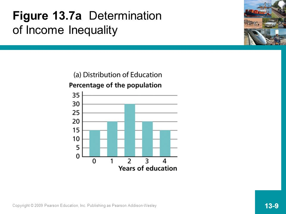 Figure 13.7a Determination of Income Inequality