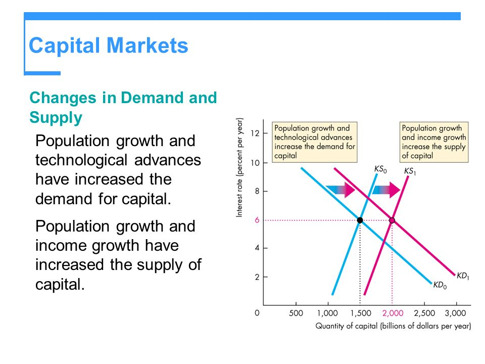 Capital Markets Changes in Demand and Supply