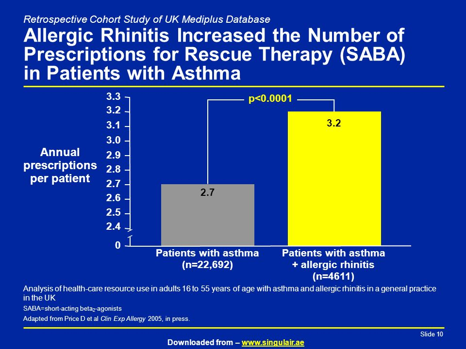 Efficacy Of Montelukast In Asthma Patients With Allergic