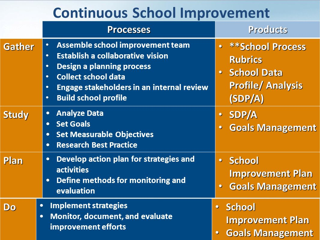 evaluation of school improvement This review focuses on: school self-evaluation for school improvement school self-evaluation can be a fundamental force in achieving school improvement and this review establishes what the key debates are in relation to school self-evaluation, what principles and processes.