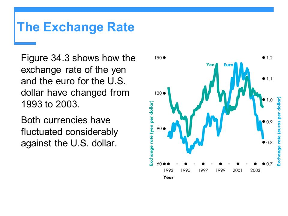 The Exchange Rate Figure 34.3 shows how the exchange rate of the yen and the euro for the U.S. dollar have changed from 1993 to 2003.