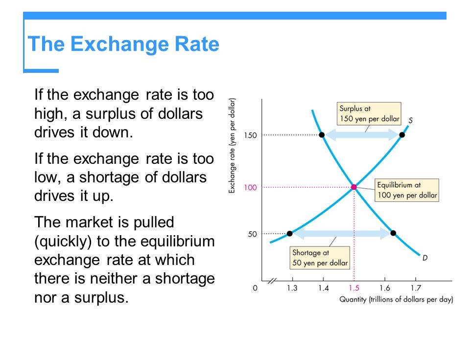 The Exchange Rate If the exchange rate is too high, a surplus of dollars drives it down.