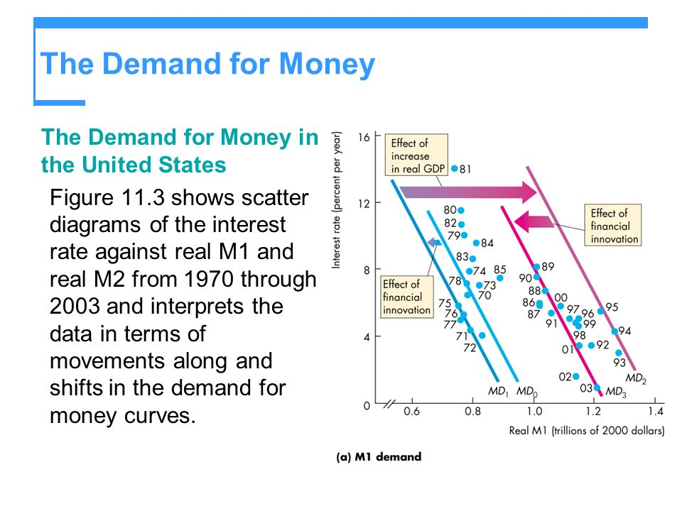 The Demand for Money The Demand for Money in the United States
