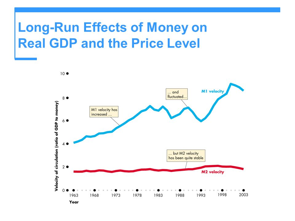 Long-Run Effects of Money on Real GDP and the Price Level