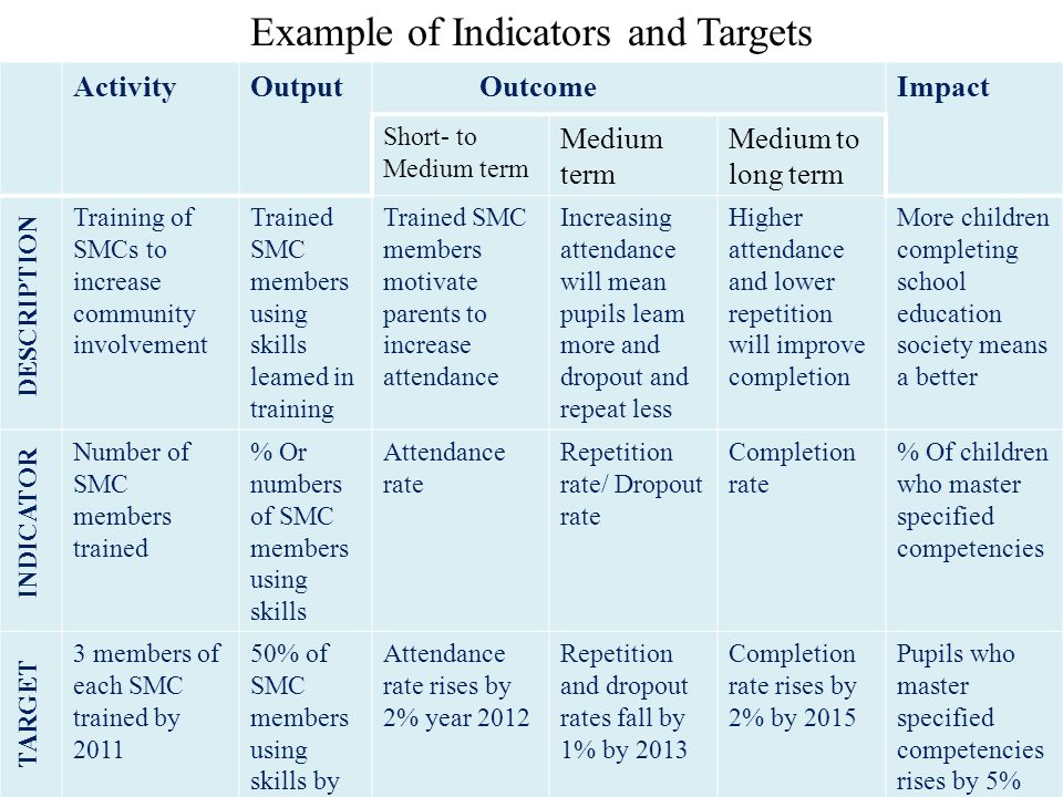 Example of Indicators and Targets