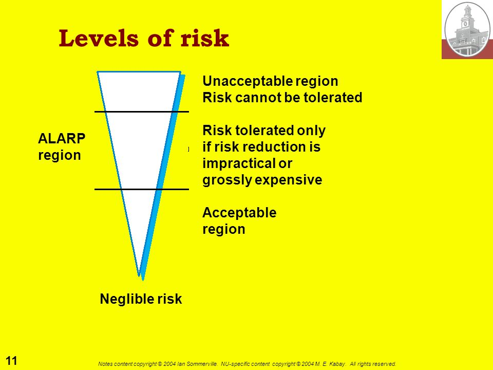 Levels of risk Unacceptable region Risk cannot be tolerated