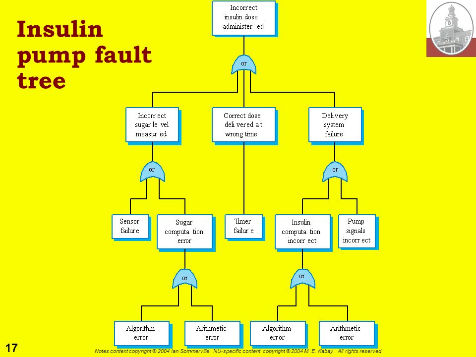 Insulin pump fault tree