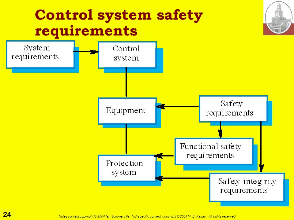 Control system safety requirements