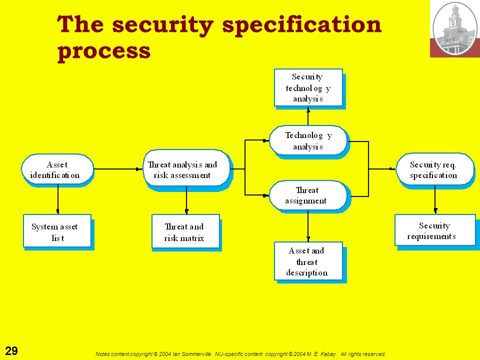 The security specification process