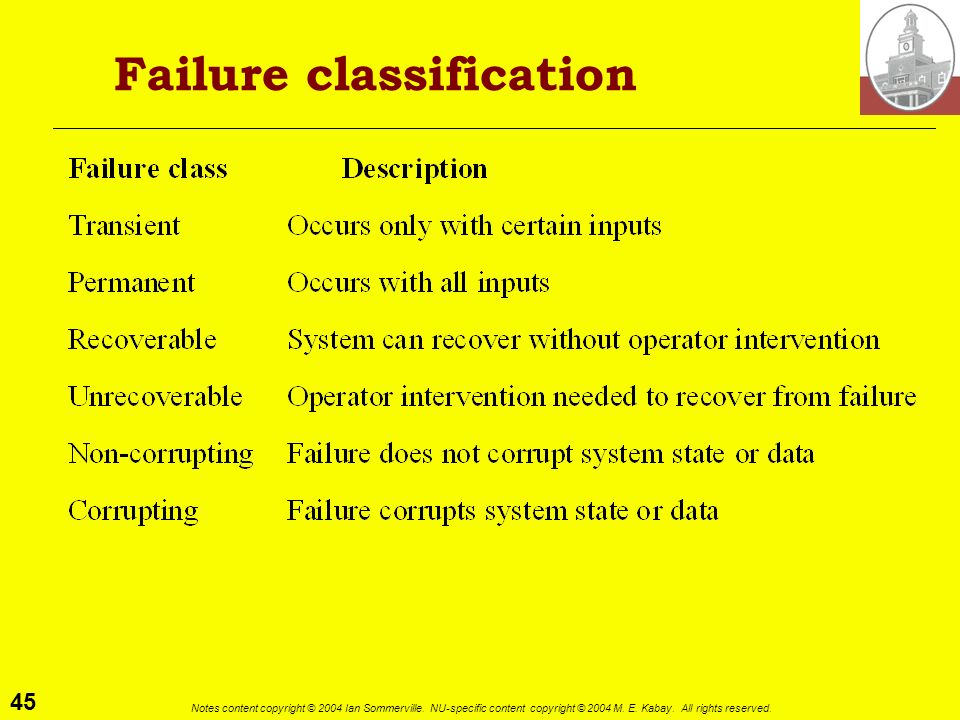 Failure classification