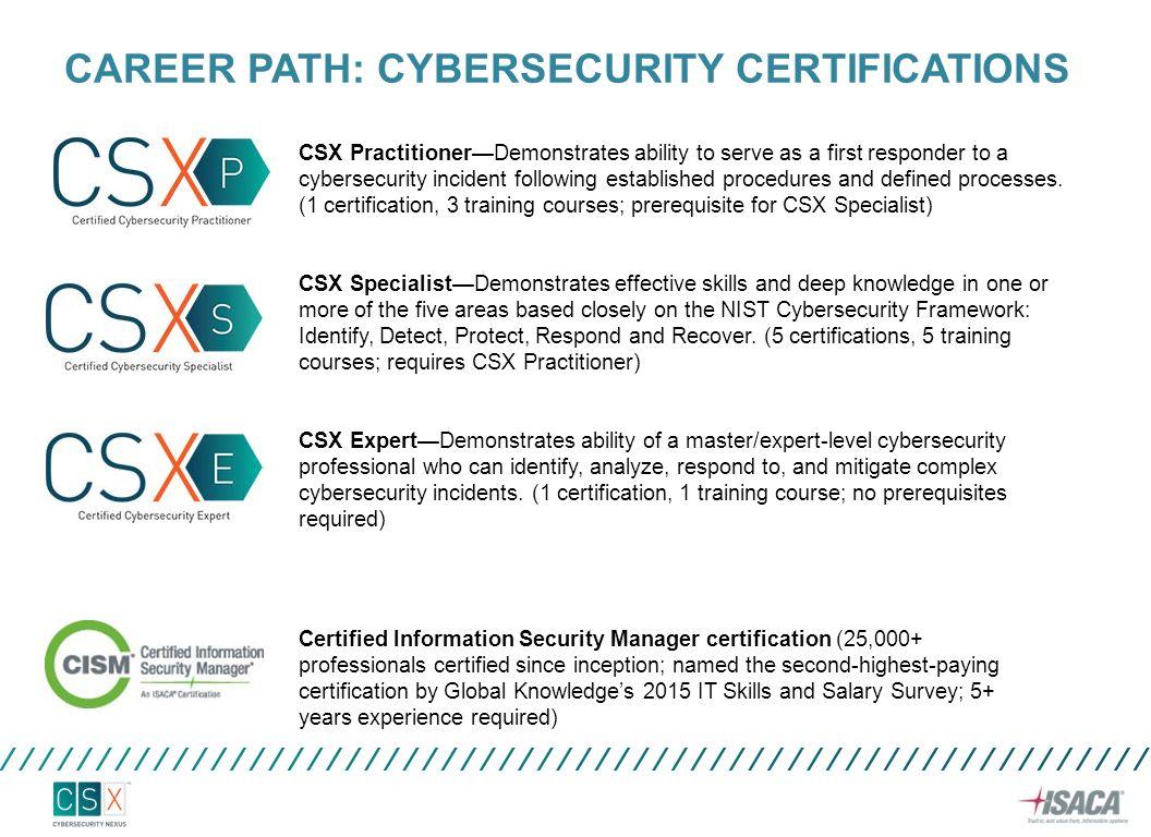 Cybersecurity Nexus Csx Ppt Video Online Download