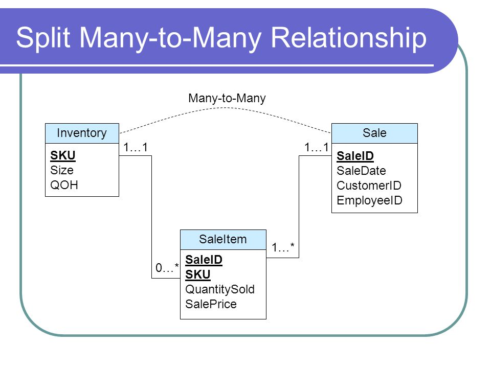 Split Many-to-Many Relationship