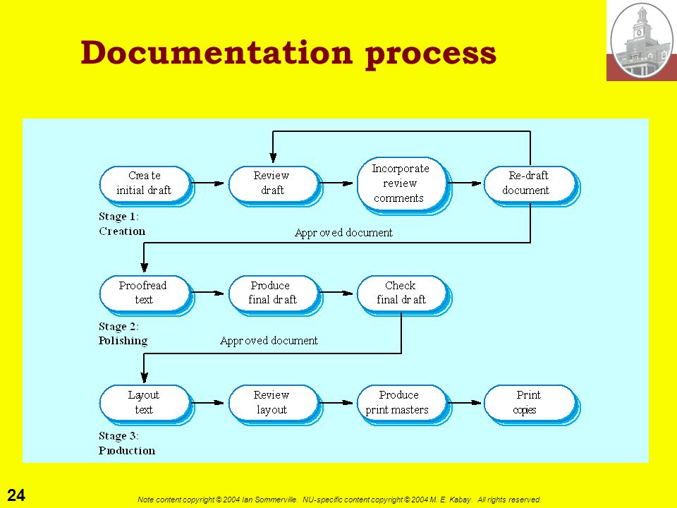 Documentation process