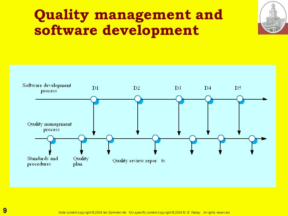 Quality management and software development