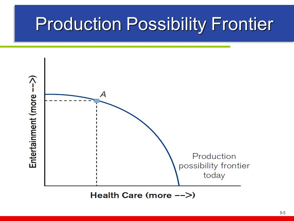 Production Possibility Frontier