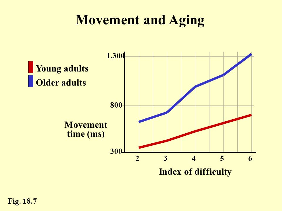 Movement and Aging Young adults Older adults Movement time (ms)