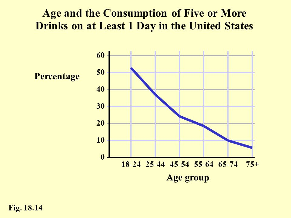 Age and the Consumption of Five or More Drinks on at Least 1 Day in the United States