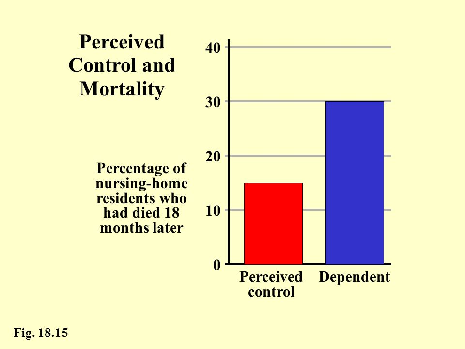 Perceived Control and Mortality