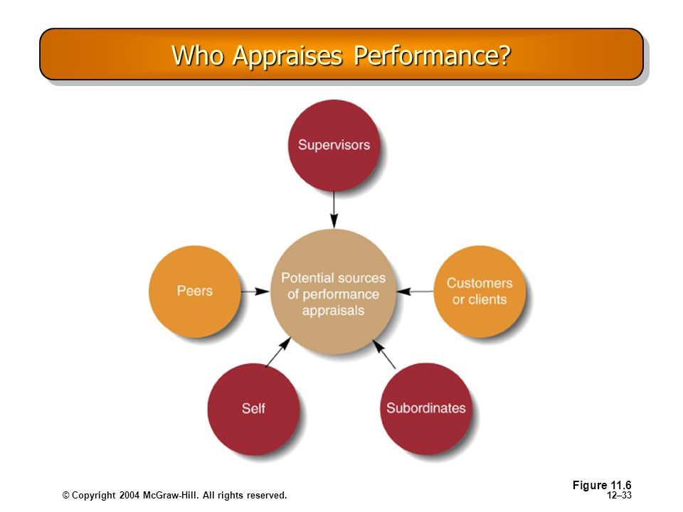 Who Appraises Performance