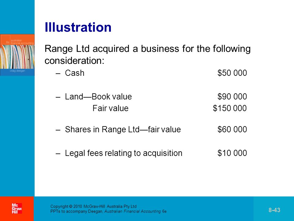 Illustration Range Ltd acquired a business for the following consideration: Cash $50 000. Land—Book value $90 000.