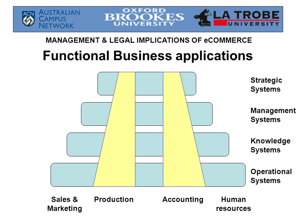 Functional Business applications