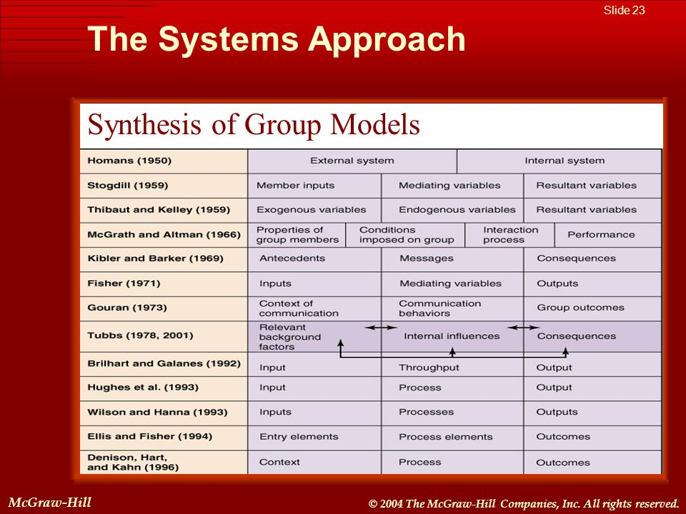 The Systems Approach Synthesis of Group Models