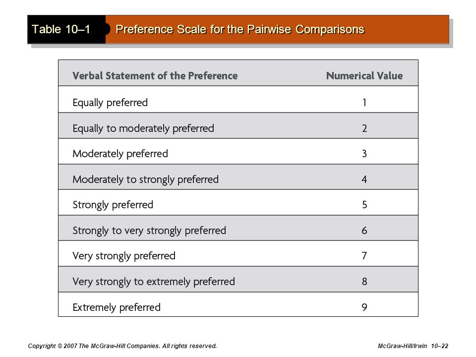 Table 10–1 Preference Scale for the Pairwise Comparisons