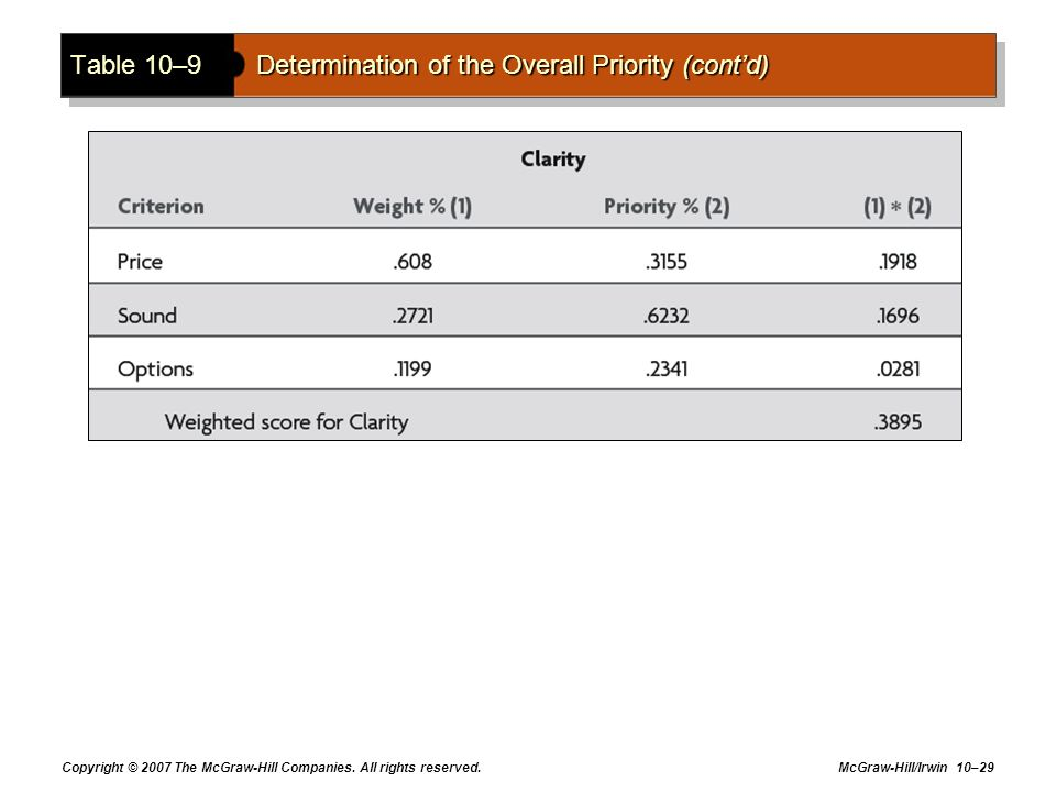 Table 10–9 Determination of the Overall Priority (cont'd)
