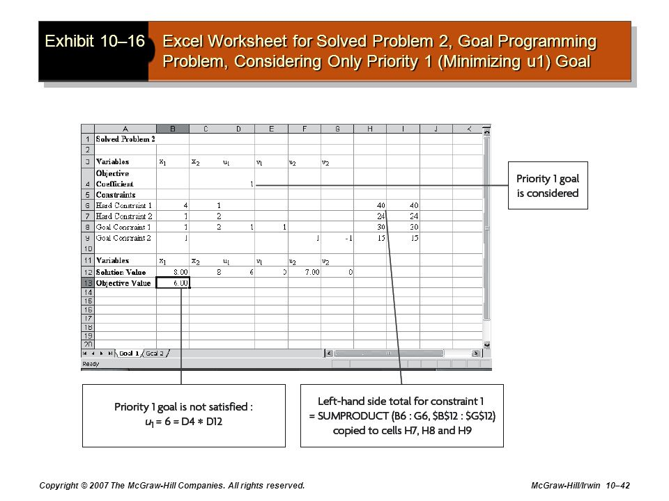 Exhibit 10–16 Excel Worksheet for Solved Problem 2, Goal Programming Problem, Considering Only Priority 1 (Minimizing u1) Goal