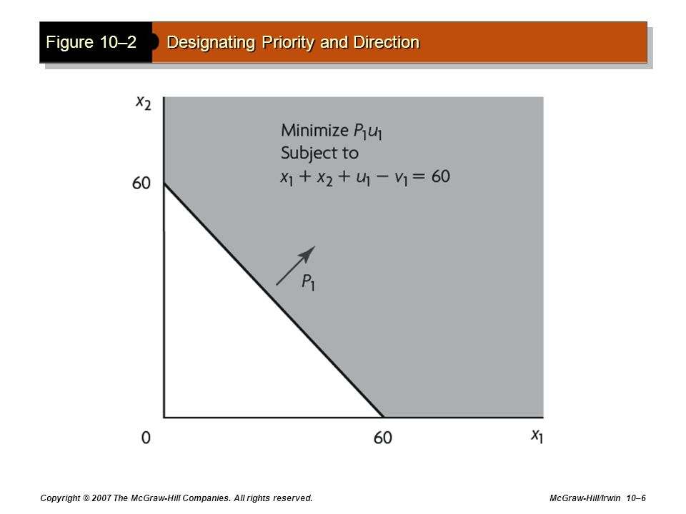 Figure 10–2 Designating Priority and Direction