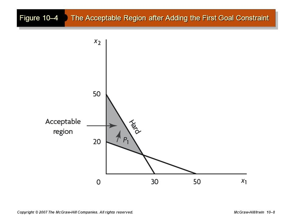 Figure 10–4 The Acceptable Region after Adding the First Goal Constraint