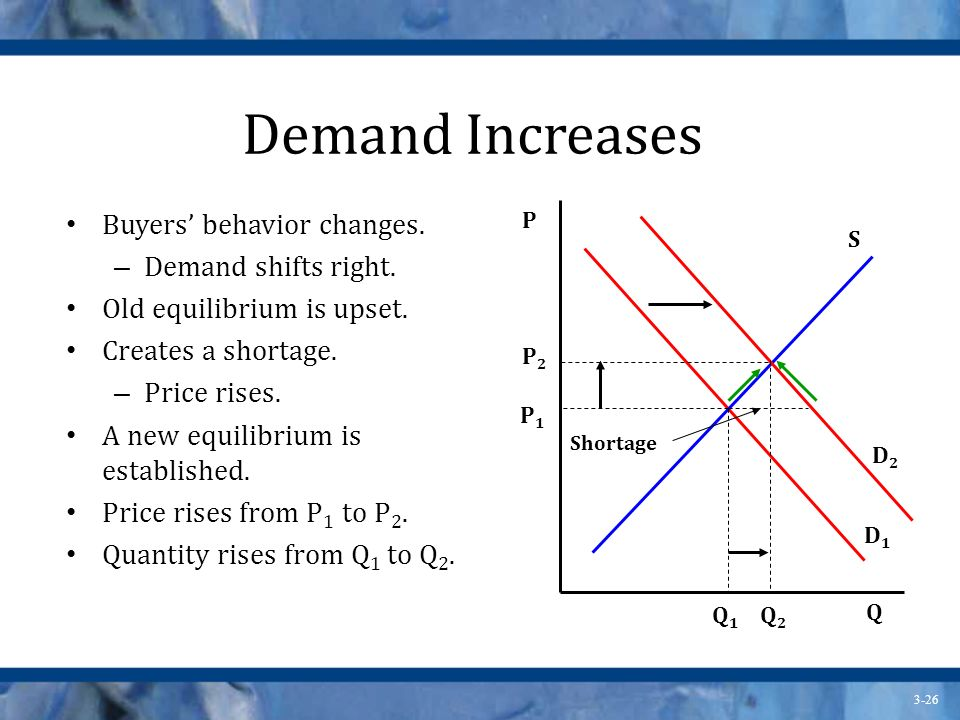 Demand Increases Buyers' behavior changes. Demand shifts right.