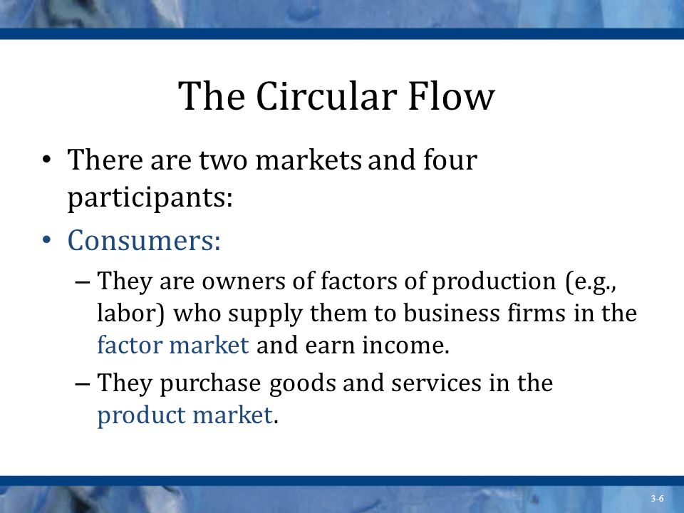 The Circular Flow There are two markets and four participants: