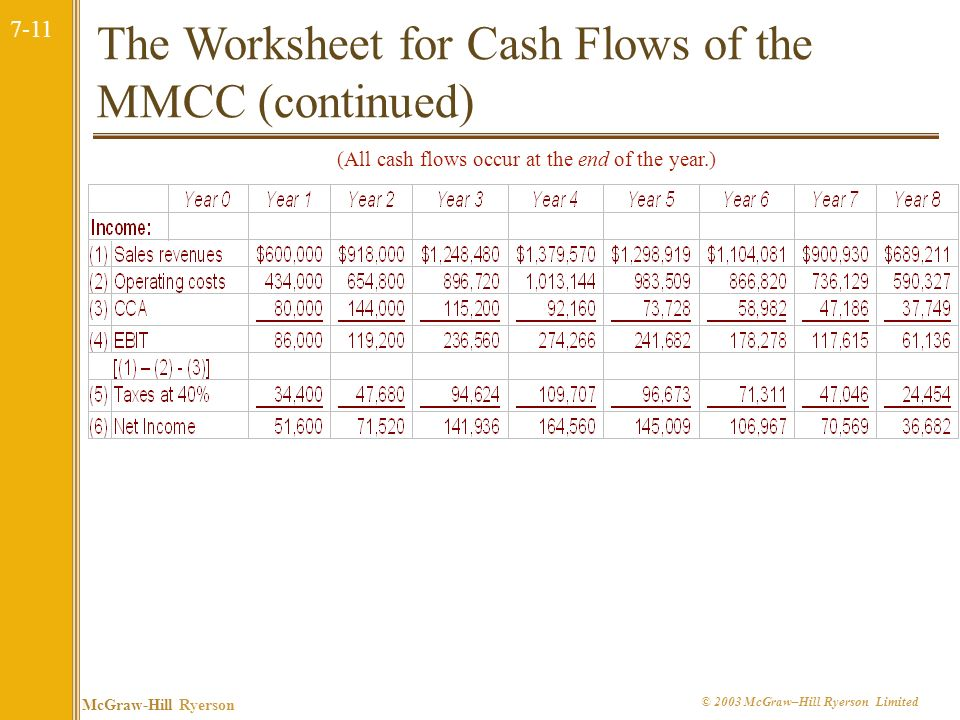 The Worksheet for Cash Flows of the MMCC (continued)