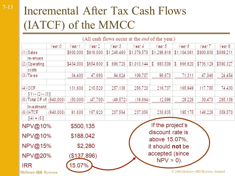 Incremental After Tax Cash Flows (IATCF) of the MMCC