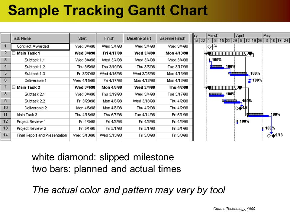 software project management task estimating and scheduling ppt