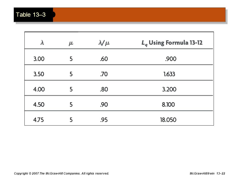 Table 13–3 Copyright © 2007 The McGraw-Hill Companies. All rights reserved.