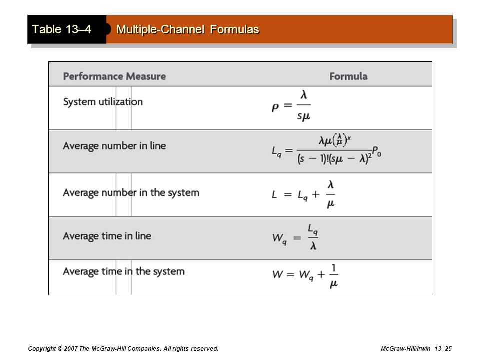 Table 13–4 Multiple-Channel Formulas