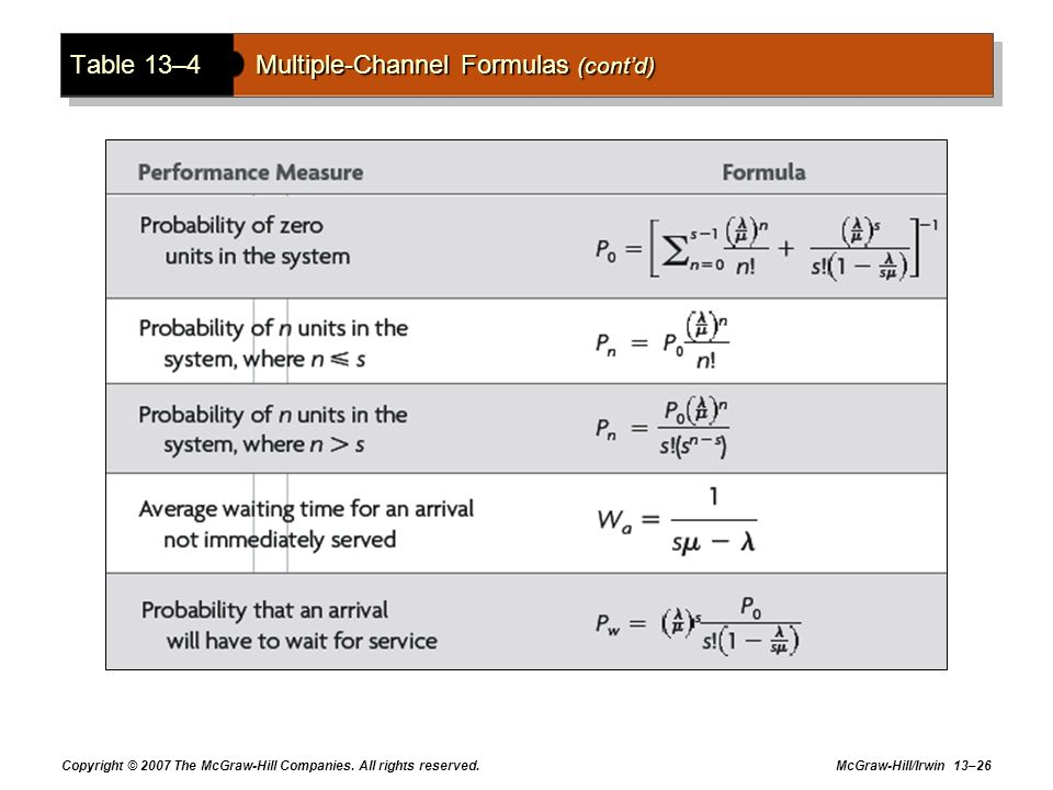 Table 13–4 Multiple-Channel Formulas (cont'd)