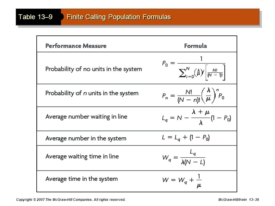 Table 13–9 Finite Calling Population Formulas