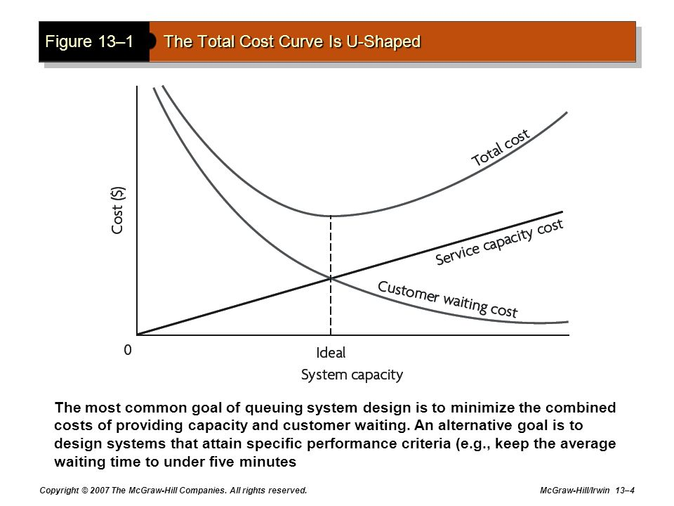 Figure 13–1 The Total Cost Curve Is U-Shaped