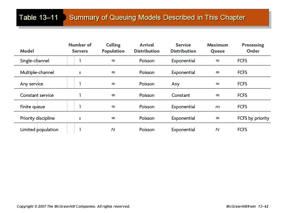 Table 13–11 Summary of Queuing Models Described in This Chapter