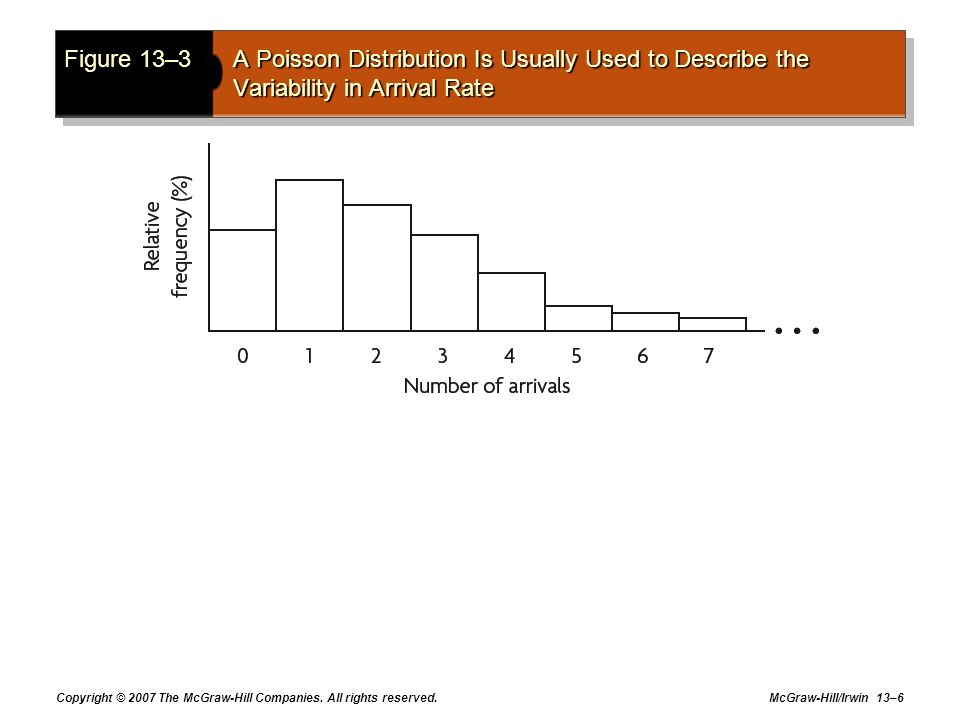Figure 13–3 A Poisson Distribution Is Usually Used to Describe the Variability in Arrival Rate