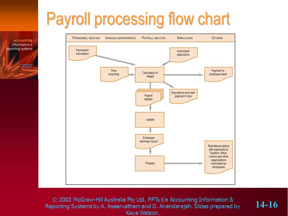 Payroll processing flow chart