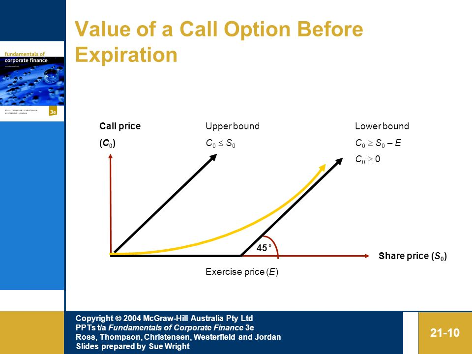 Value of a Call Option Before Expiration