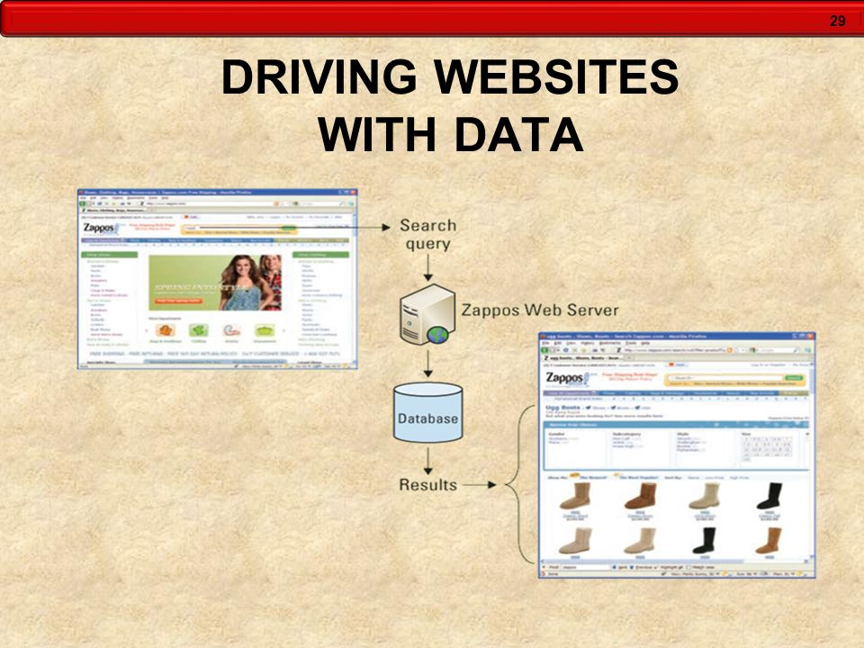 DRIVING WEBSITES WITH DATA