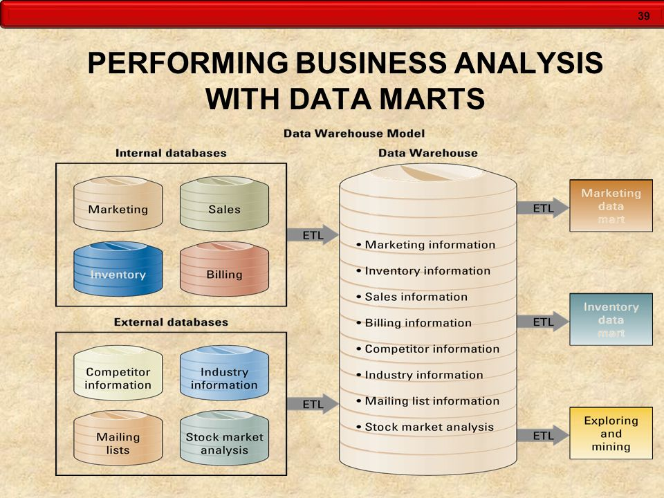 PERFORMING BUSINESS ANALYSIS WITH DATA MARTS